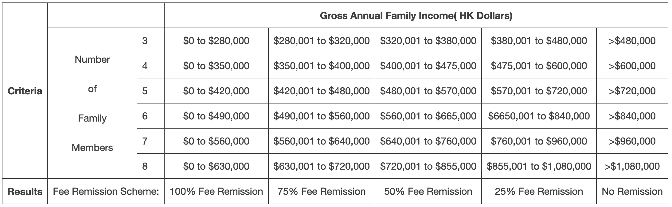 Fee remission percentages